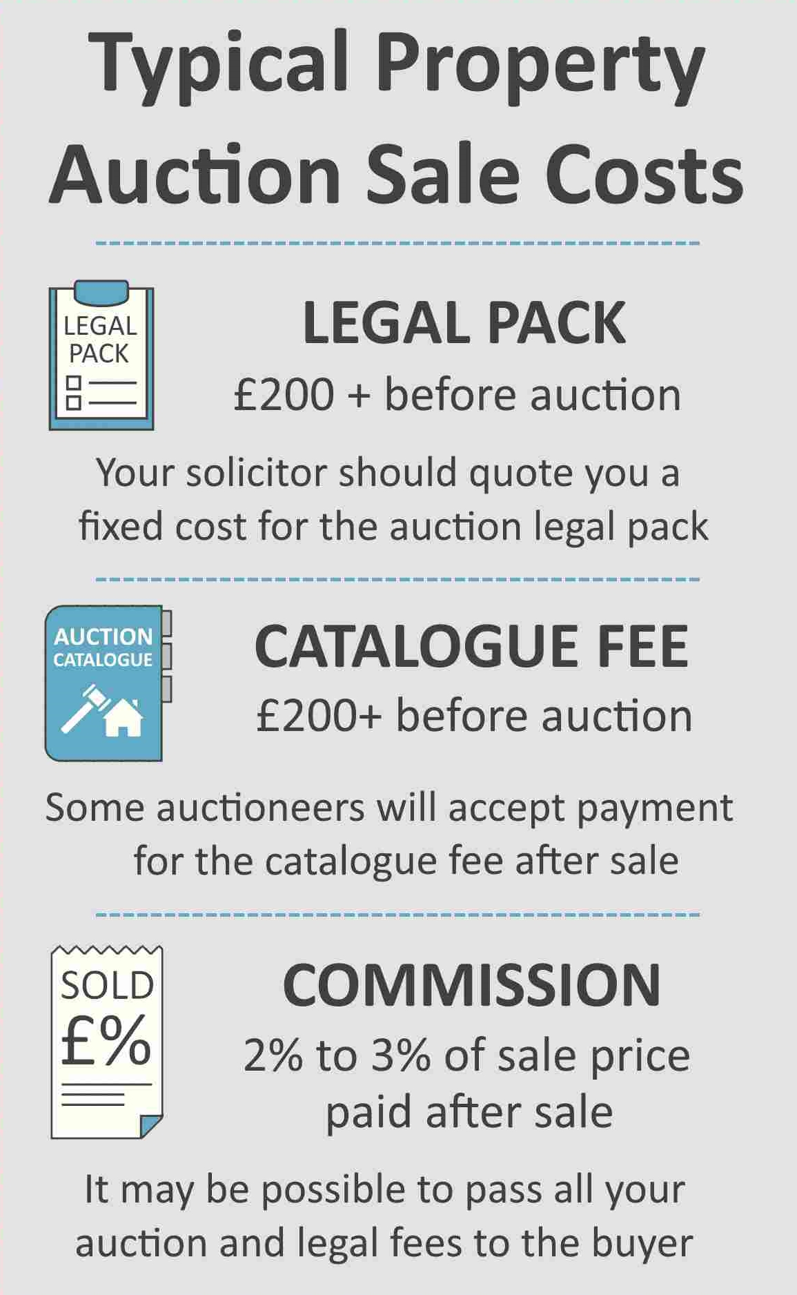 costs for selling property at auction