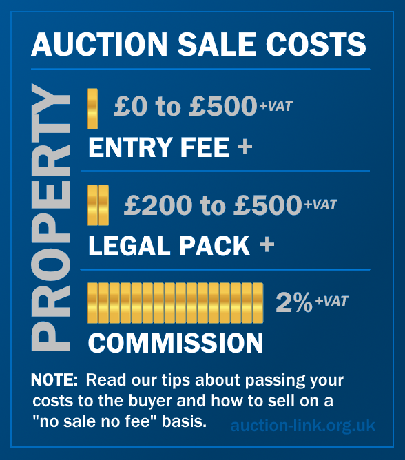 Auction sale costs