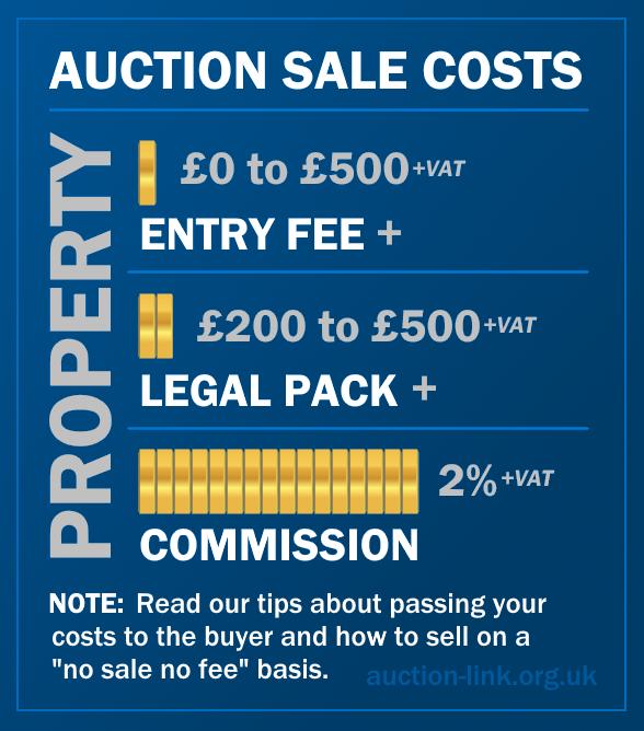 Auction sale costs