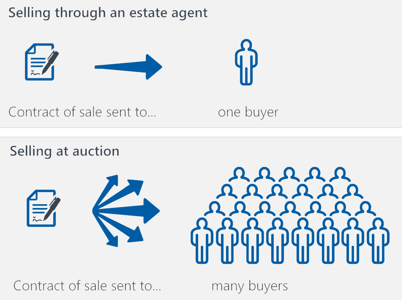 The pros and cons of selling a house at auction