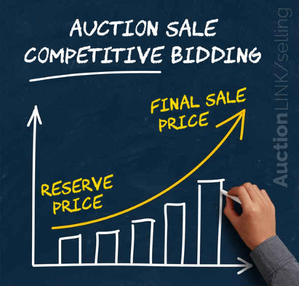 Selling at auction reserve price